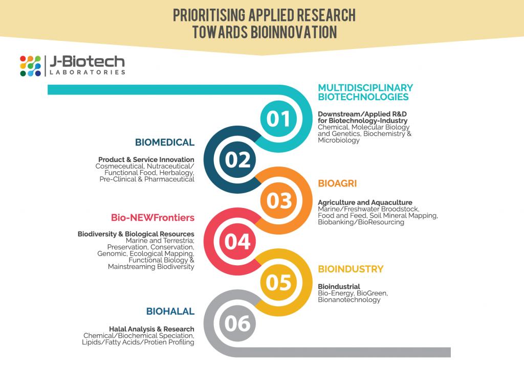 RDI J Biotech 02